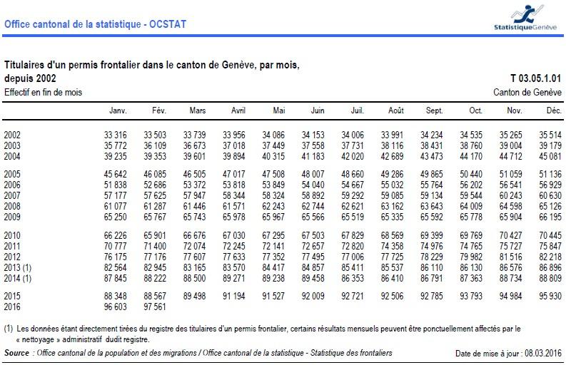 Nombre de titulaires d'un permis frontalier dans le canton de Genève par mois depuis 2002